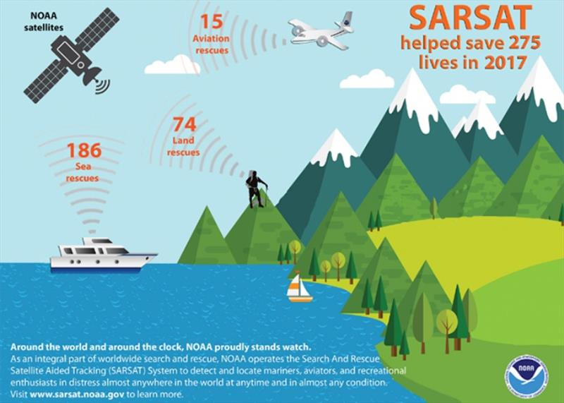 As an integral part of worldwide search and rescue, NOAA operates the SARSAT System to detect and locate mariners, aviators, and recreational enthusiasts in distress almost anywhere in the world at anytime and in almost any condition. - photo © NOAA Fisheries
