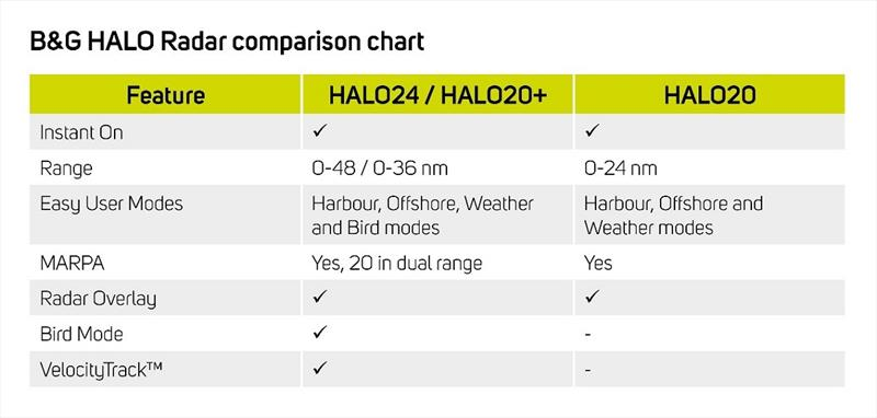 B&G HALO Radar comparison chart - photo © B&G