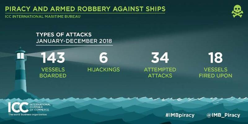 2018 Annual IMB Piracy Report - photo © ICC International Maritime Bureau