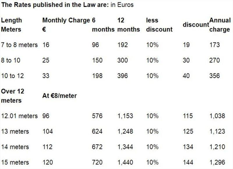 The Rates published in the Law are: in Euros - photo © noonsite.com