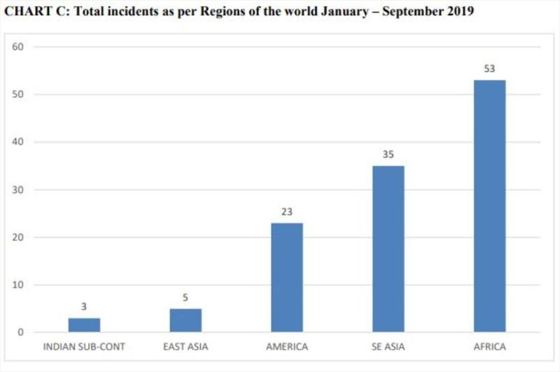 Total incidents as per regions of the world during January-September 2019. - photo © ICC International Maritime Bureau