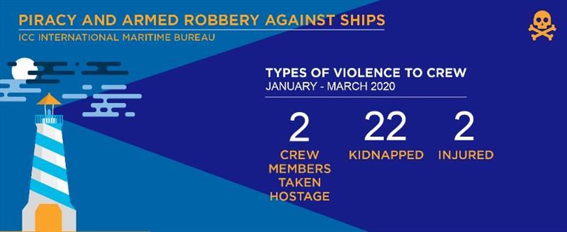 2020 Q1 IMB Piracy Report - photo © ICC International Maritime Bureau