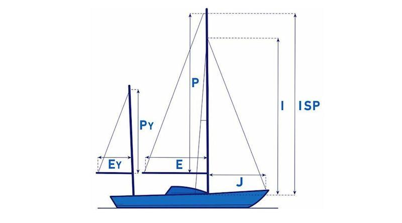 Calculating your sail areas - key rig measurements - photo © North Sails