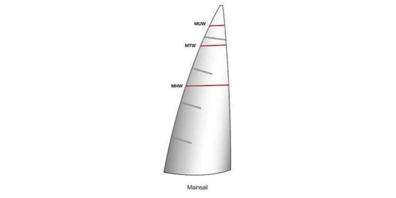 Calculating your sail areas - mainsail - photo © upffront.com